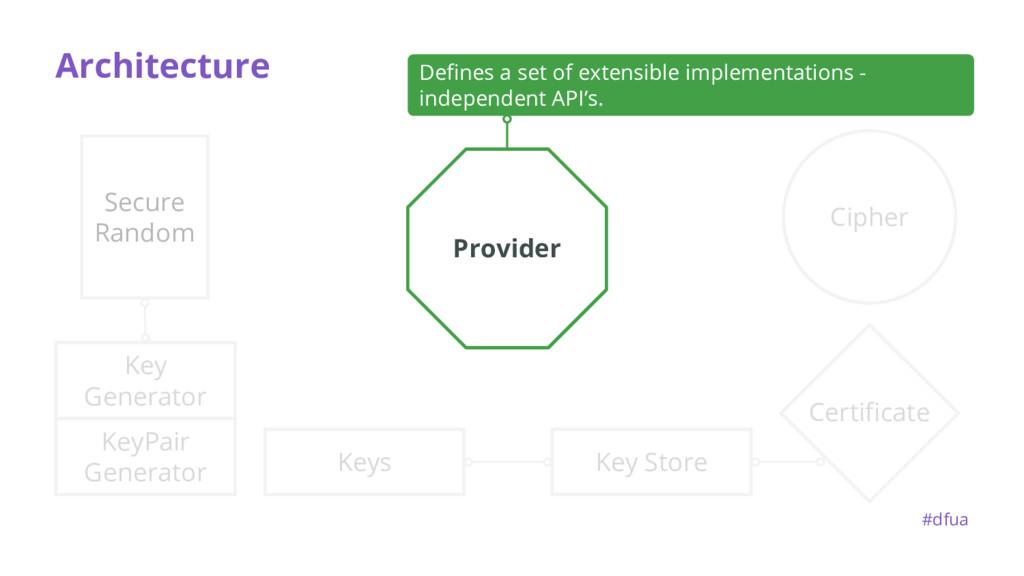 KeyPair Generator Architecture Certificate Key ...
