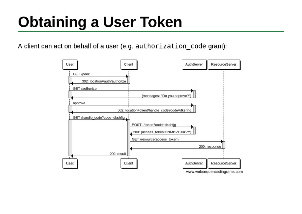 Obtaining a User Token A client can act on beha...