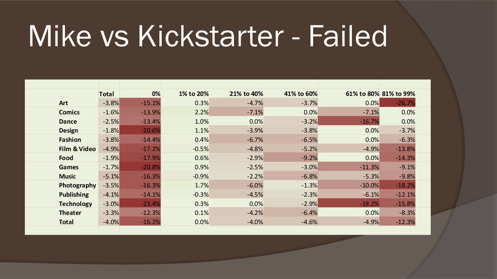 Mike vs Kickstarter - Failed Total 0% 1% to 20%...