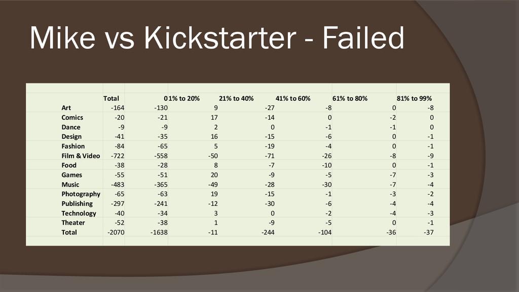 Mike vs Kickstarter - Failed Total 01% to 20% 2...