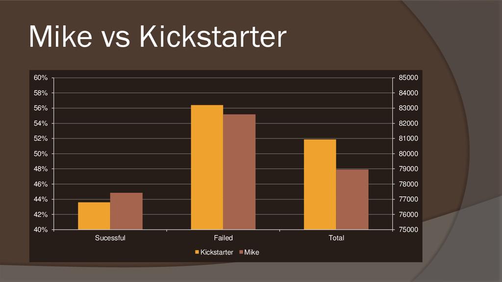 Mike vs Kickstarter 75000 76000 77000 78000 790...
