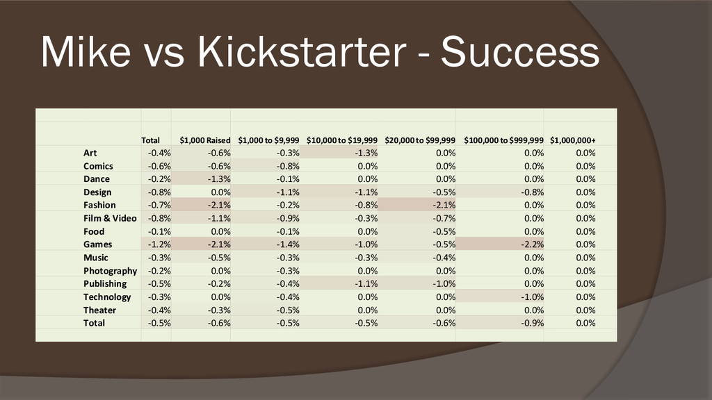 Mike vs Kickstarter - Success Total $1,000 Rais...