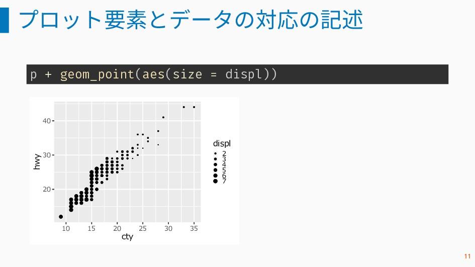 プロット要素とデータの対応の記述 p + geom_point(aes(size = disp...
