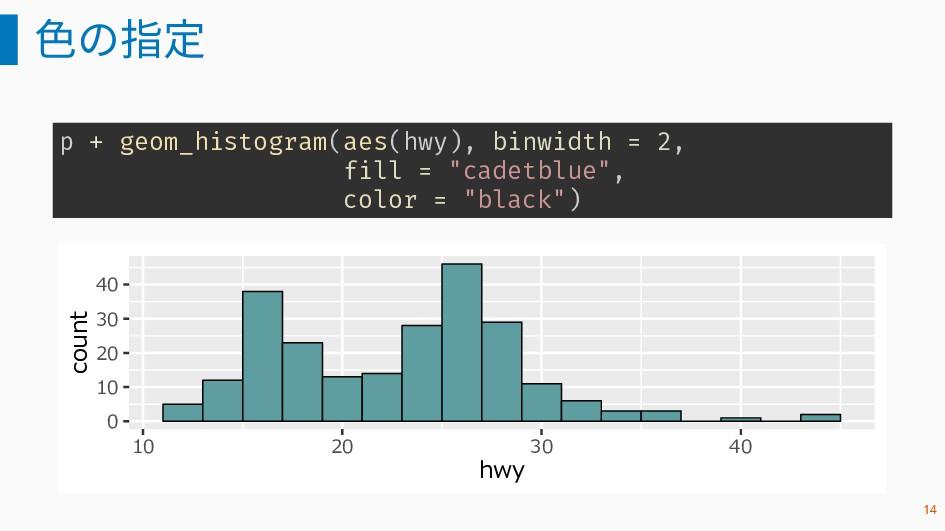 色の指定 p + geom_histogram(aes(hwy), binwidth = 2,...