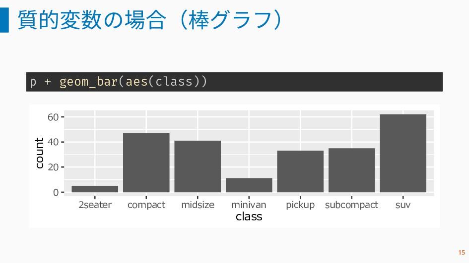 質的変数の場合(棒グラフ) p + geom_bar(aes(class)) 0 20 40 ...