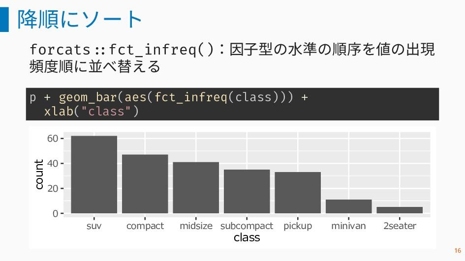 降順にソート forcats ::fct_infreq():因子型の水準の順序を値の出現 頻度...