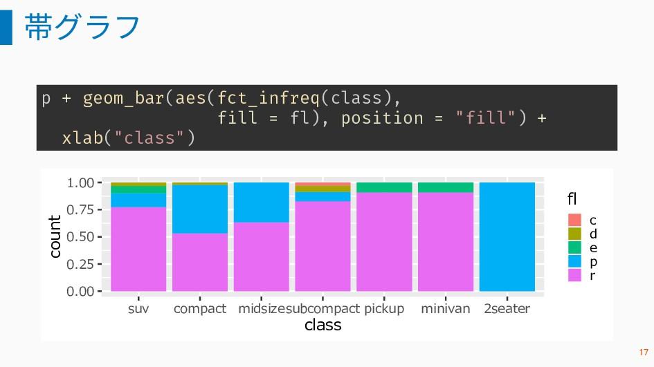 帯グラフ p + geom_bar(aes(fct_infreq(class), fill =...