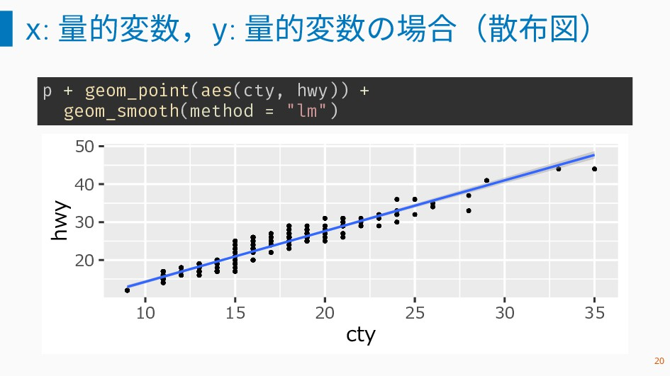 x: 量的変数,y: 量的変数の場合(散布図) p + geom_point(aes(cty,...