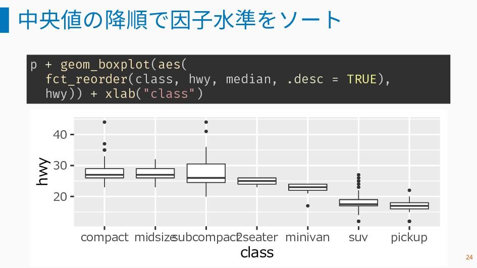 中央値の降順で因子水準をソート p + geom_boxplot(aes( fct_reord...