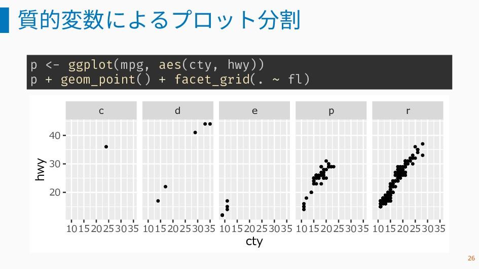 質的変数によるプロット分割 p <- ggplot(mpg, aes(cty, hwy)) p...