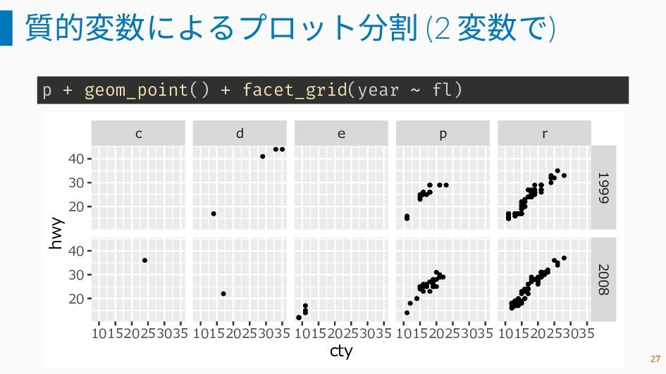 質的変数によるプロット分割 (2 変数で) p + geom_point() + facet_...