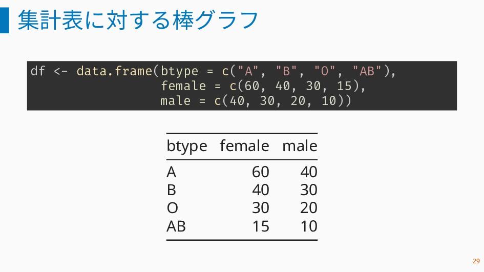 """集計表に対する棒グラフ df <- data.frame(btype = c(""""A"""", """"B""""..."""