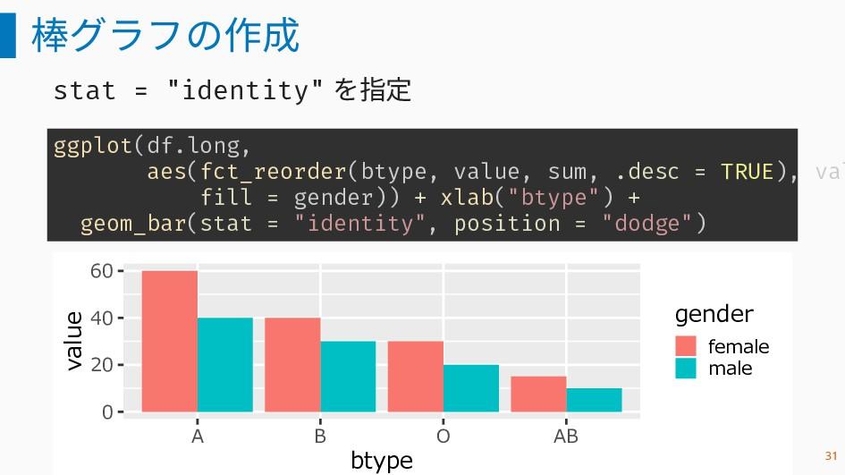 """棒グラフの作成 stat = """"identity"""" を指定 ggplot(df.long, a..."""