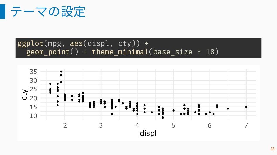 テーマの設定 ggplot(mpg, aes(displ, cty)) + geom_poin...
