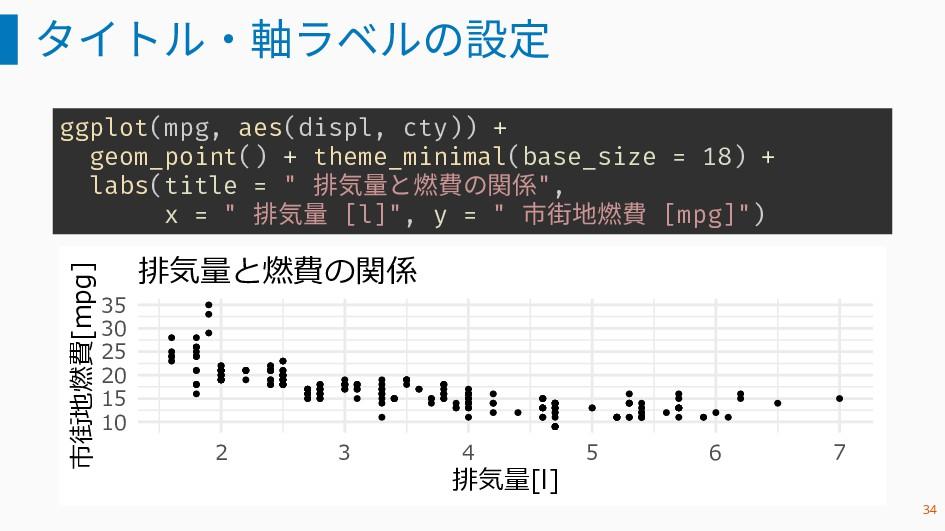 タイトル・軸ラベルの設定 ggplot(mpg, aes(displ, cty)) + geo...