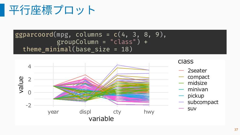 平行座標プロット ggparcoord(mpg, columns = c(4, 3, 8, 9...