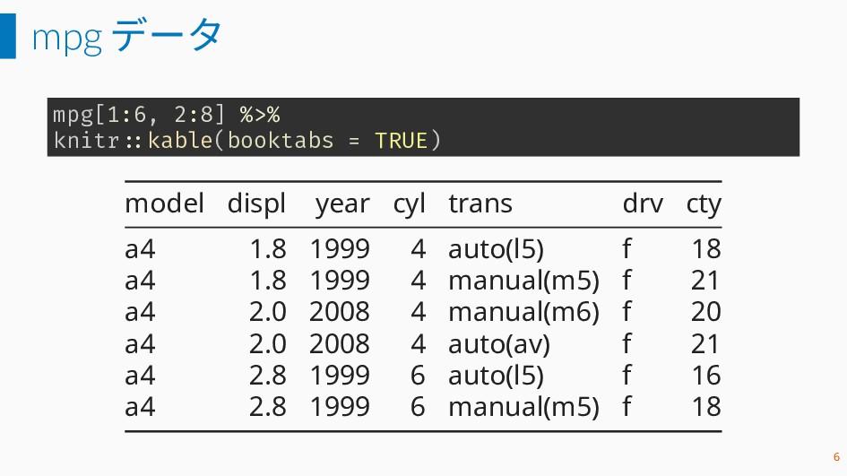 mpg データ mpg[1:6, 2:8] %>% knitr ::kable(booktab...