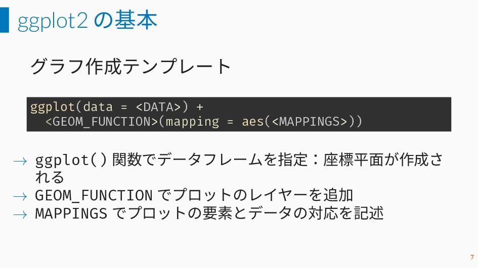 ggplot2 の基本 グラフ作成テンプレート ggplot(data = <DATA>) +...