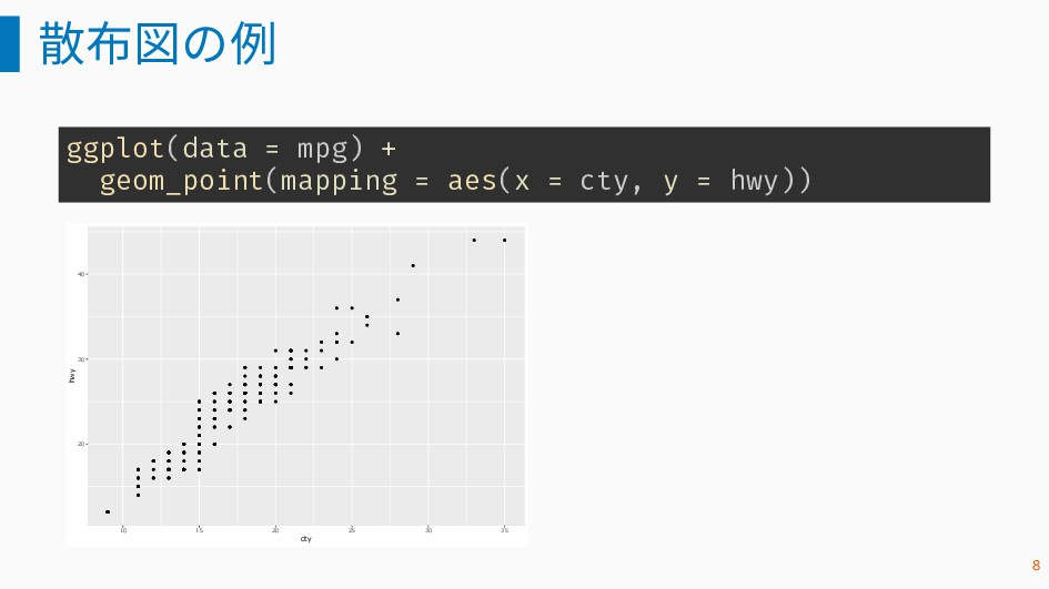 散布図の例 ggplot(data = mpg) + geom_point(mapping =...