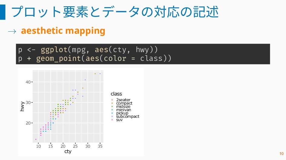 プロット要素とデータの対応の記述 → aesthetic mapping p <- ggplo...