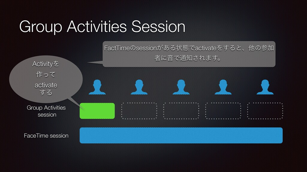 Group Activities Session FaceTime session Activ...
