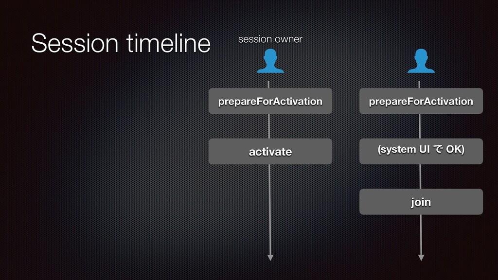 Session timeline prepareForActivation prepareFo...