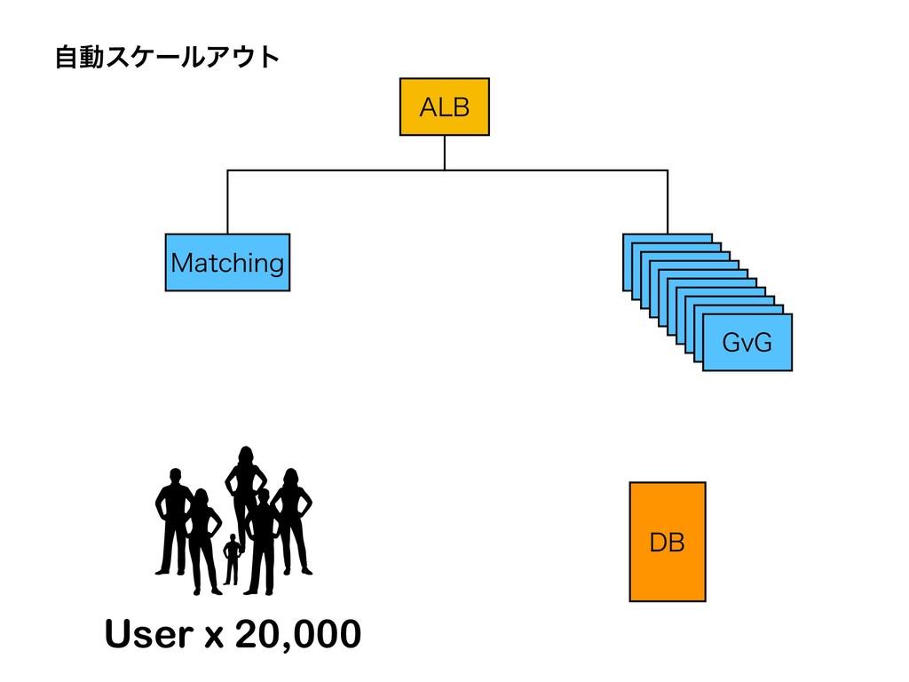 """-# .BUDIJOH User x 20,000 ࣗಈεέʔϧΞτ %# (W( (W(..."