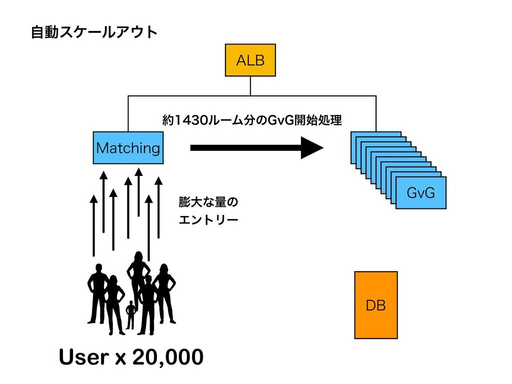 """""""-# .BUDIJOH ࣗಈεέʔϧΞτ େͳྔͷ ΤϯτϦʔ %# User x 2..."""