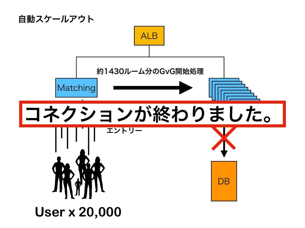 """""""-# .BUDIJOH (W( ࣗಈεέʔϧΞτ େͳྔͷ ΤϯτϦʔ %# User..."""
