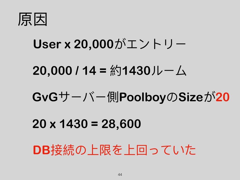 !44 原因 DB接続の上限を上回っていた 20 x 1430 = 28,600 GvGサーバ...