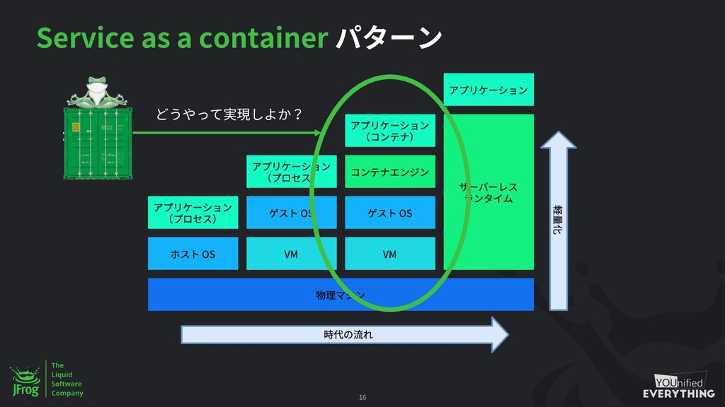 Service as a container 16