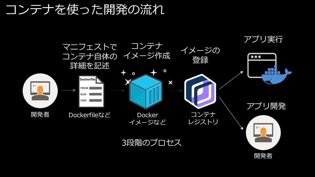 コンテナを使った開発の流れ Dockerfileなど Docker イメージなど コンテナ レ...