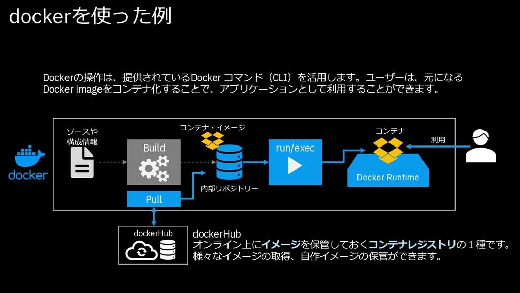 dockerを使った例 利⽤ Build Docker Runtime ソースや 構成情報 内...