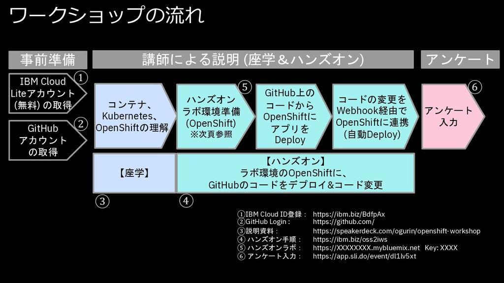 ワークショップの流れ 事前準備 講師による説明 (座学&ハンズオン) IBM Cloud Li...