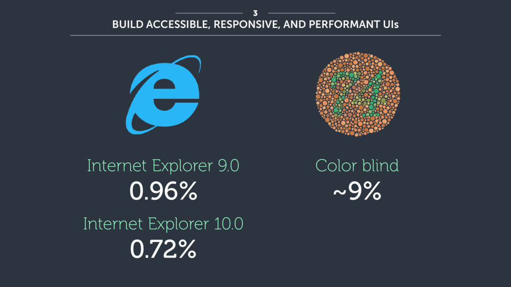 Internet Explorer 9.0 0.96% Internet Explorer 1...