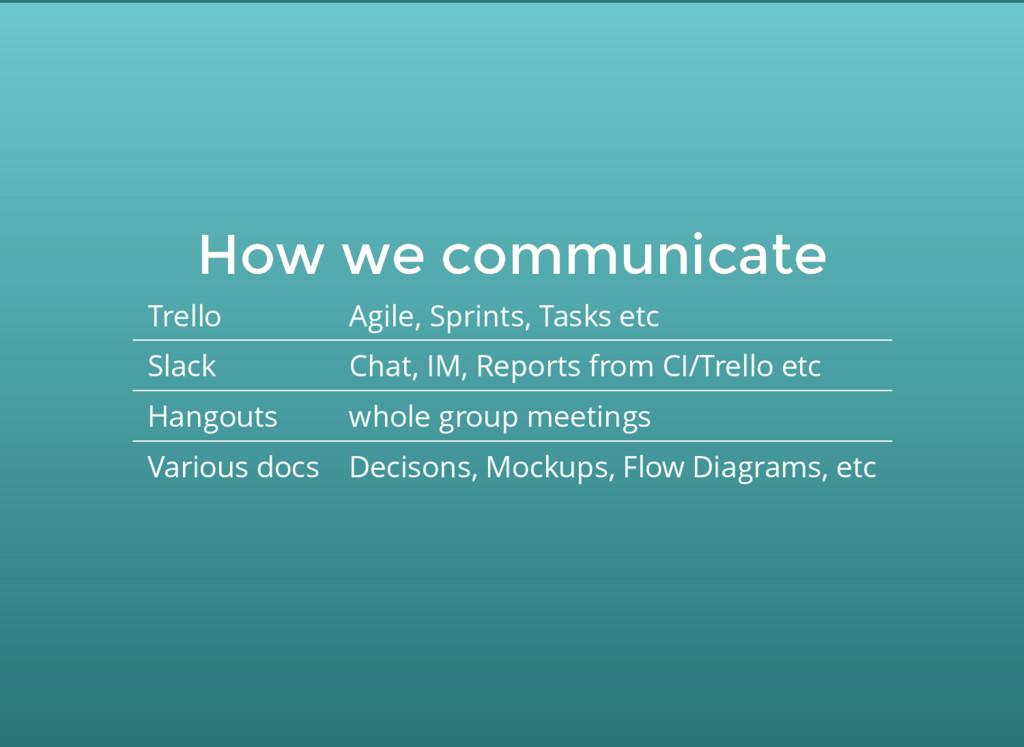 How we communicate How we communicate Trello Ag...