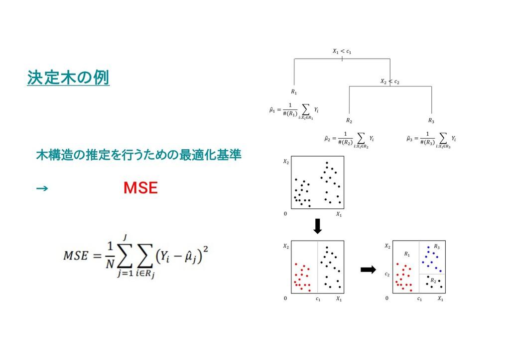 決定木の例 木構造の推定を行うための最適化基準 → MSE