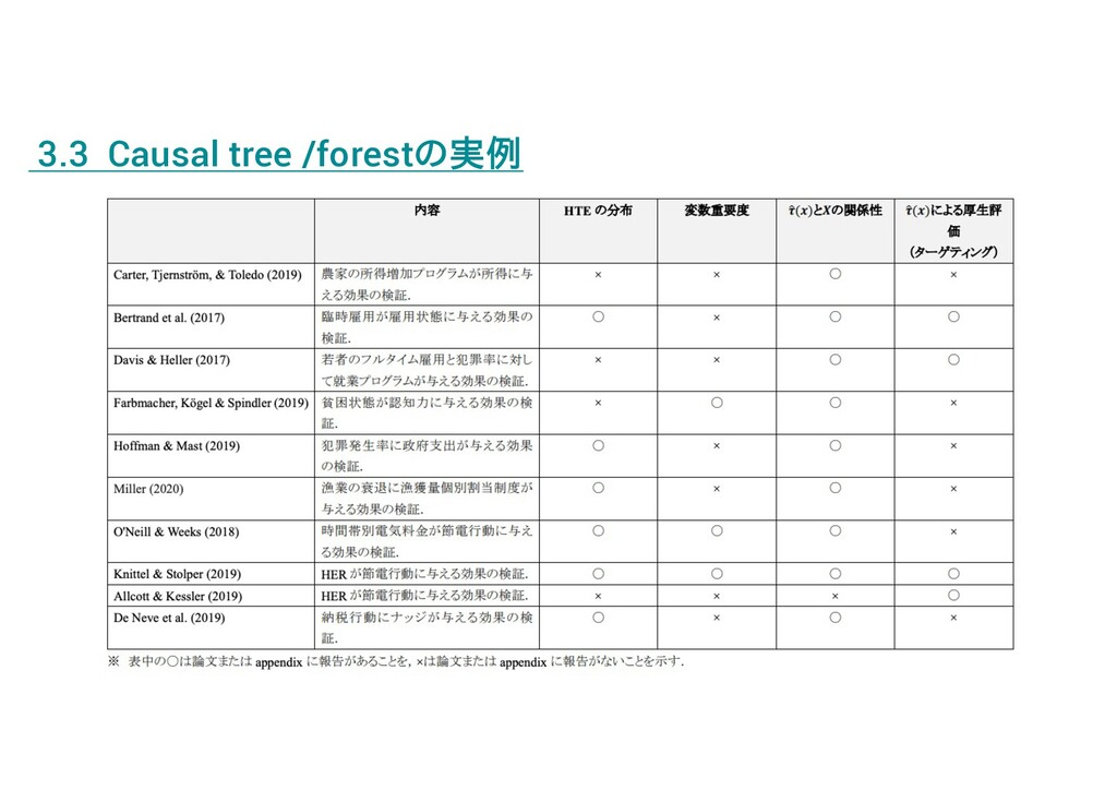 3.3 Causal tree /forestの実例