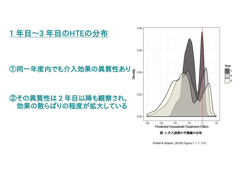 1 年目~3 年目のHTEの分布 ①同一年度内でも介入効果の異質性あり ②その異質性は 2 年...
