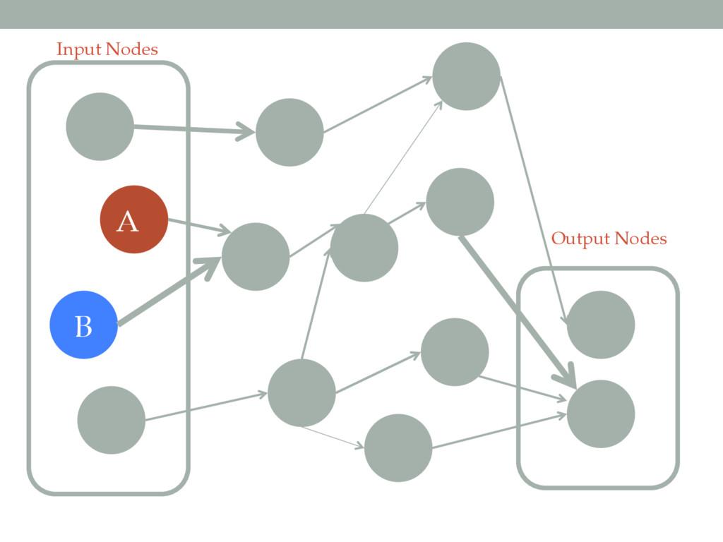 Input Nodes Output Nodes A B