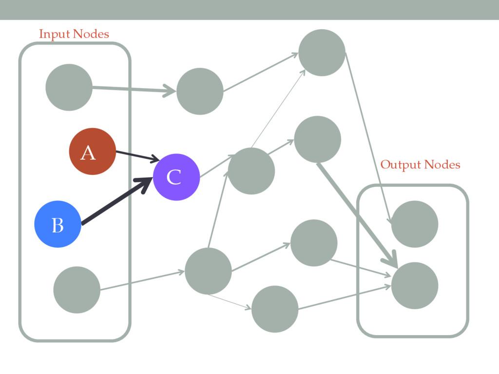 Input Nodes Output Nodes A B C