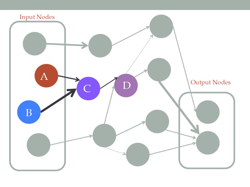 Input Nodes Output Nodes A B C D