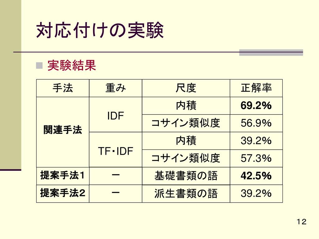 対応付けの実験  実験結果 12 重み 尺度 IDF 内積 正解率 69.2% TF・IDF...