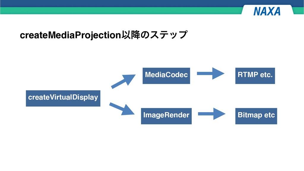 createMediaProjectionҎ߱ͷεςοϓ createVirtualDispl...