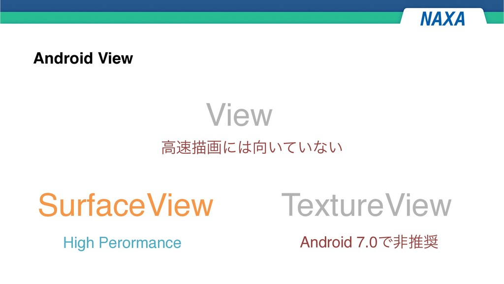 Android View View SurfaceView TextureView ߴඳըʹ...