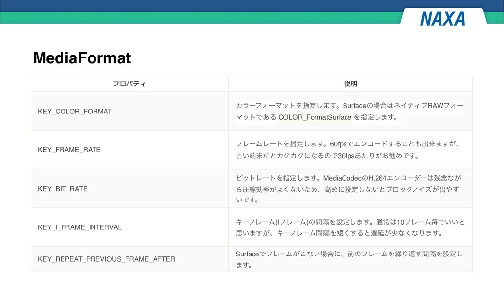 MediaFormat ϓϩύςΟ આ໌ KEY_COLOR_FORMAT ΧϥʔϑΥʔϚοτ...