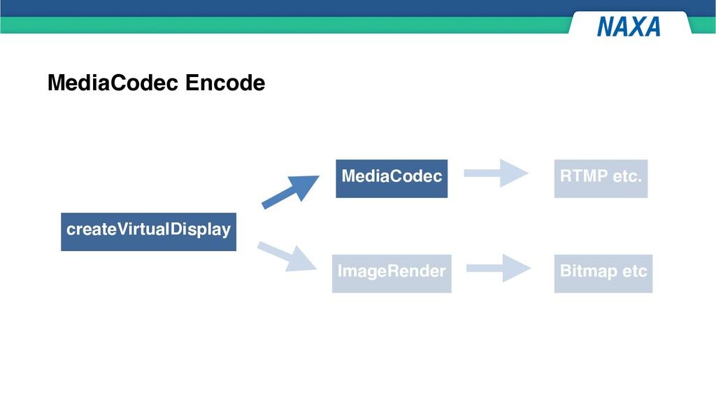 MediaCodec Encode createVirtualDisplay MediaCod...