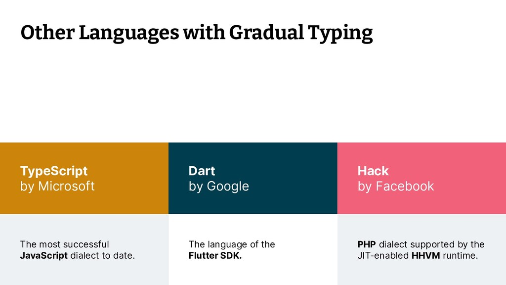 © 2021 Thoughtworks 18 TypeScript by Microsoft ...