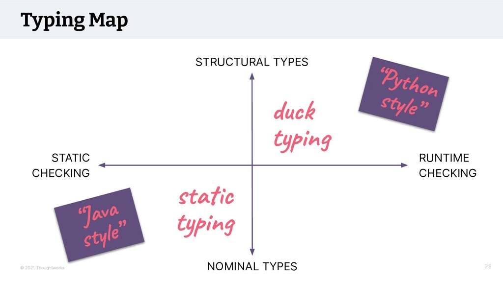 © 2021 Thoughtworks Typing Map RUNTIME CHECKING...