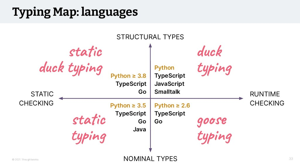 © 2021 Thoughtworks Typing Map: languages RUNTI...